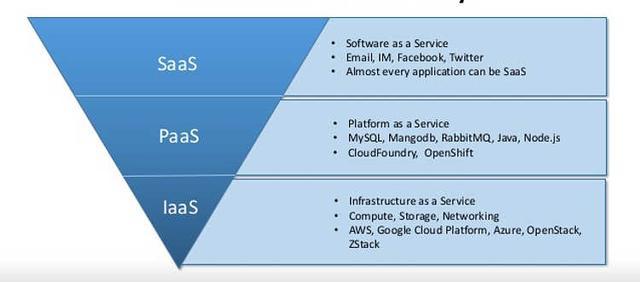 IaaS、PaaS、SaaS、BaaS和FaaS的概念和区别详解