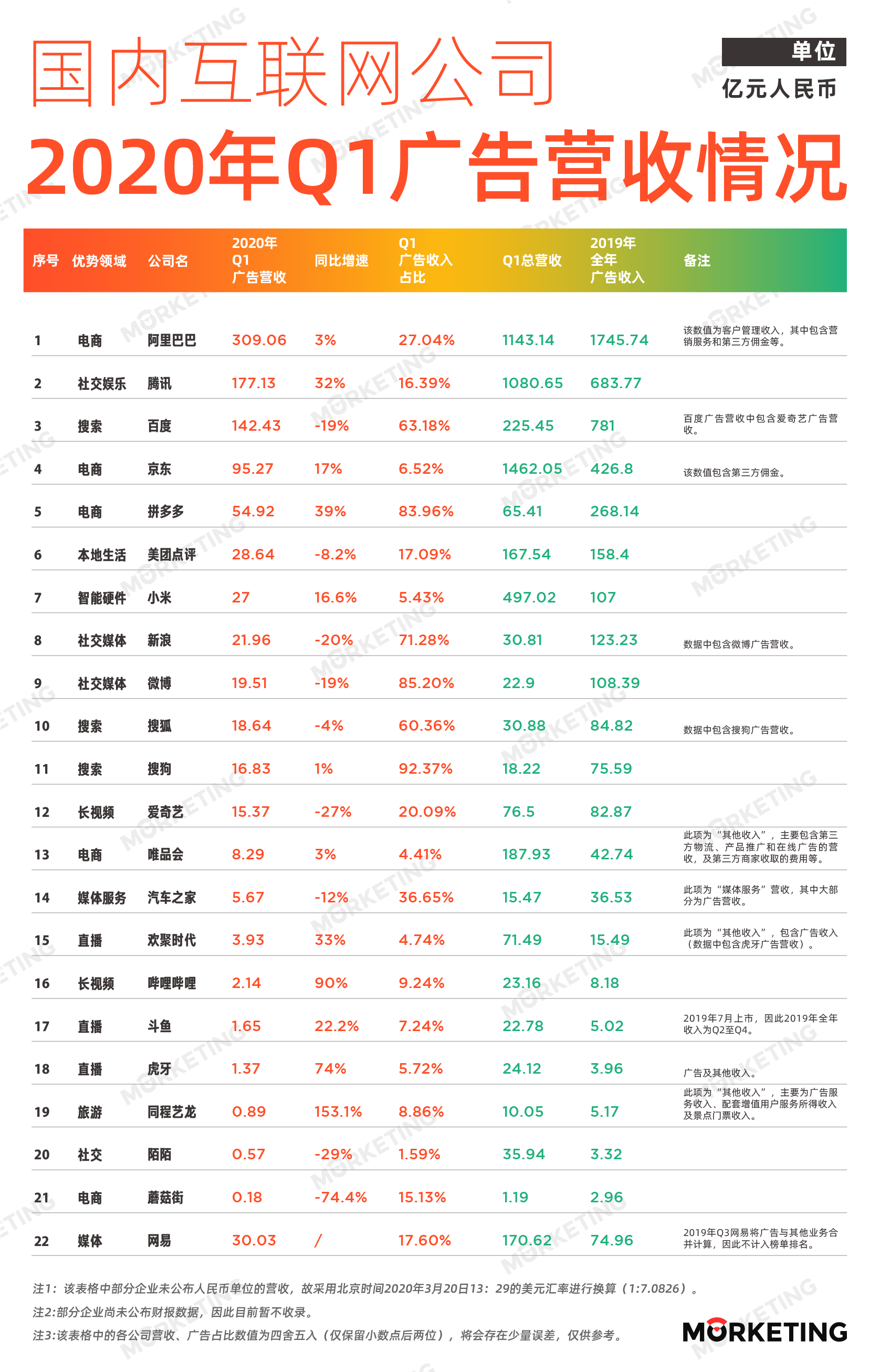中国互联网公司广告收入榜 |2020年Q1