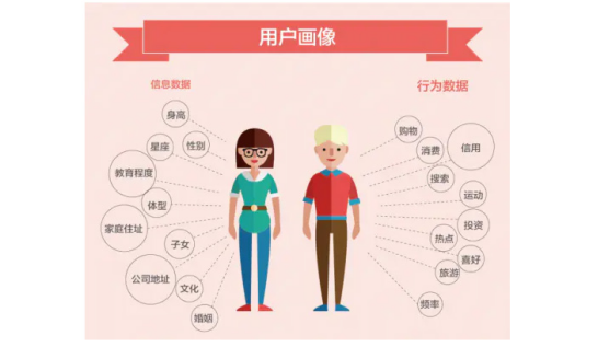 企业用户画像:企业如何获得精准的用户画像方法