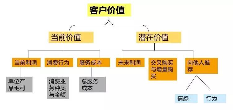 微信会员营销:微信会员卡+储值+积分+卡券的流程介绍