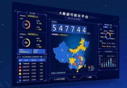 大数据分析:数据可视化对于大数据技术有何优点?
