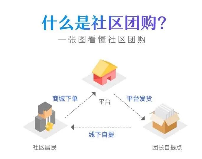 微信社区团购是什么模式?怎么开发搭建微信社区团购小程序