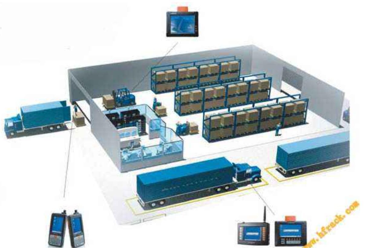 什么是仓储管理WMS系统