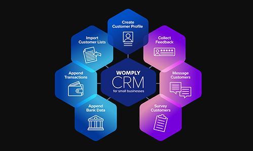 什么是CRM?多角度解析CRM系统