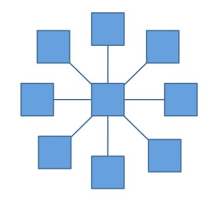 网站结构如何设置才对SEO更有利呢?