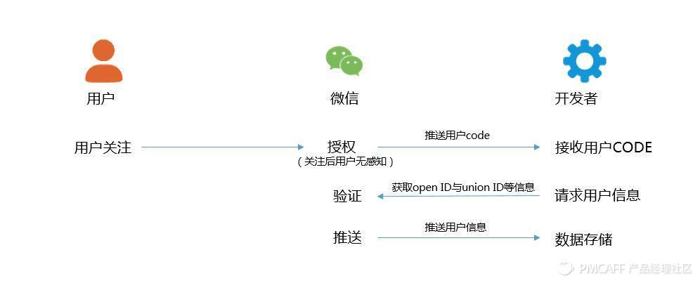 上海微信公众号开发公司:微信公众号推送机制是什么?