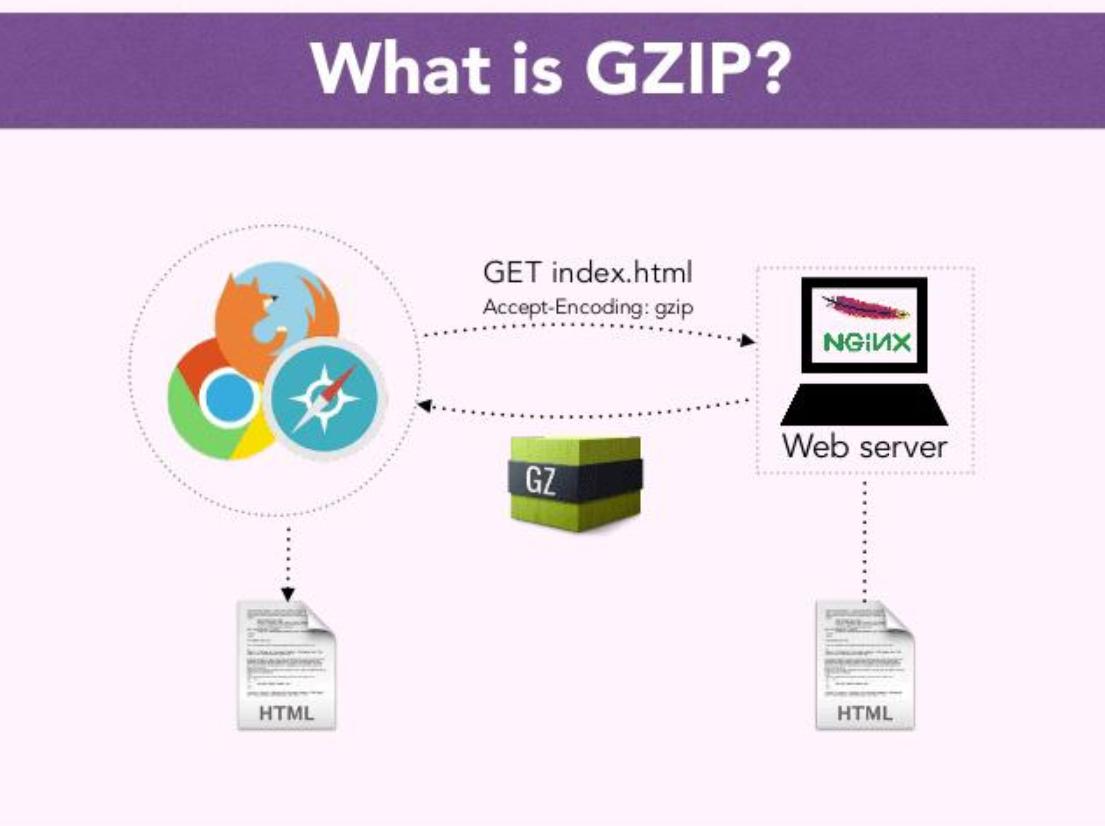 Gzip压缩是什么?