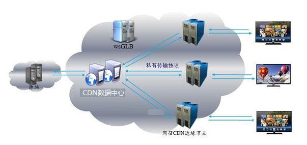 为什么要用CDN加速?