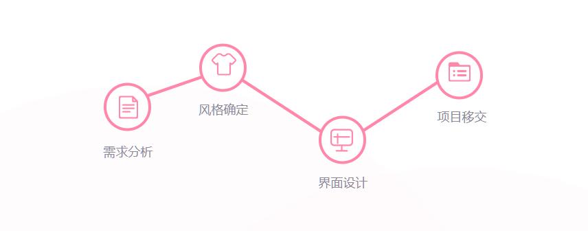 UI设计流程